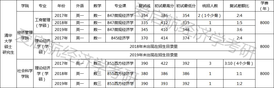 2019年武汉大学经济学研究生考研分数线