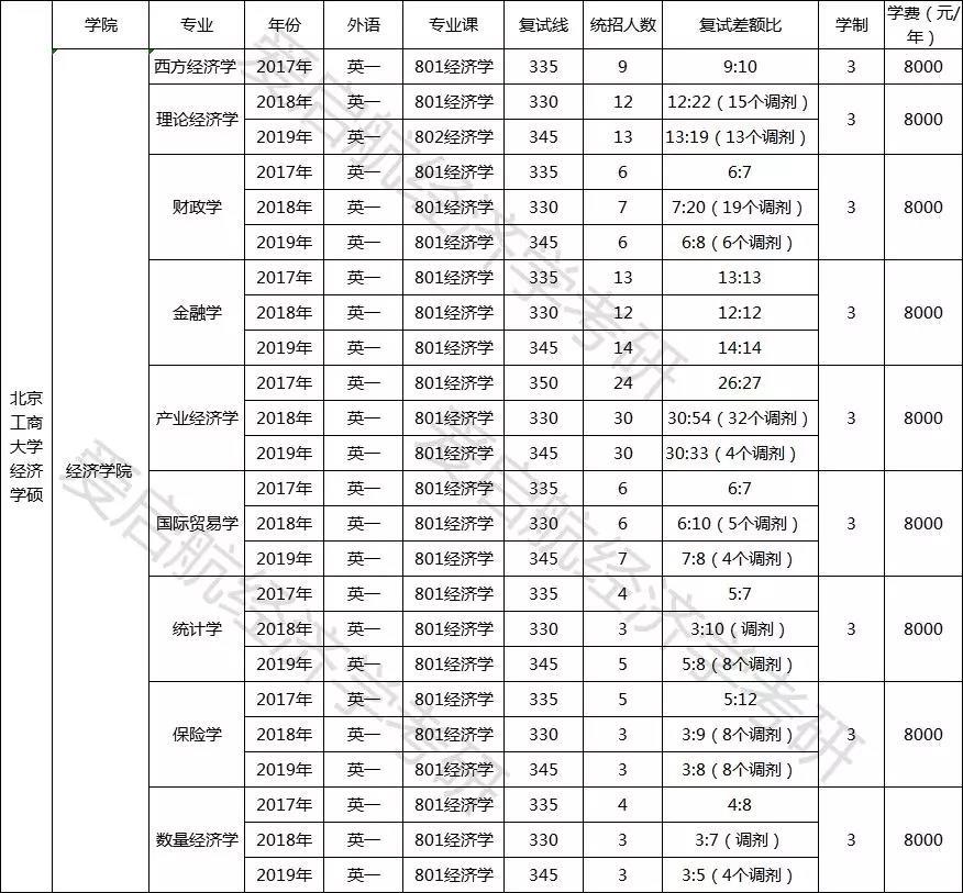 北京工商大学经济学考研辅导