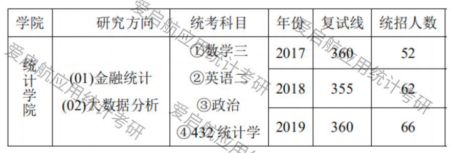 西南财经大学应用统计近三年(2019-2017)考研复试分数线