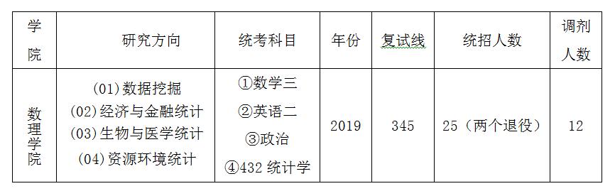 北京大学应用统计近三年(2019-2017)考研复试分数线